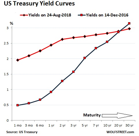 Should Equity Investors Lose Sleep Over The Yield Curve Madison