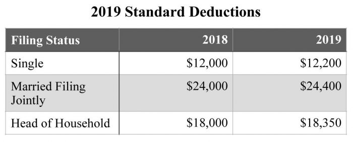 Reminder - Tax Rule Changes for 2019 - Madison Wealth ...